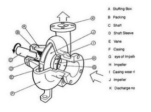 part centrifugal pump