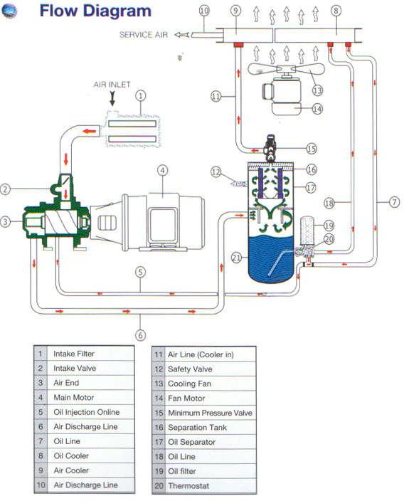 Pict 1. Schematic air compressor